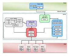 Architecture Informatique Wikip 233 Dia