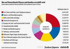 infografik was auf deutschlands fl 252 ssen und kan 228 len