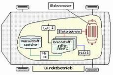 Hybridantrieb Vor Und Nachteile - hpsu wasserstofferzeugung und speicherung einheit