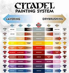 free pdf citadel s painting system chart download spikey bits