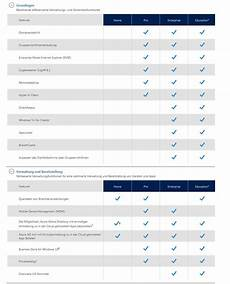 unterschied windows 10 home und pro windows 10 home vs pro vs enterprise vs education