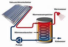 warmwasser mit solar technik solarthermie unkomplizierte technik mit hoher