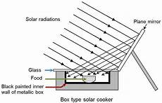 Solar Cooker Diagram And Working Fast Brainly In