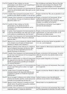 100 Questions Permis Document Pdf