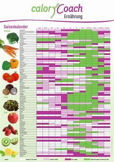 Kalorientabelle Lebensmittel Auf Einen Blick - literatur calorycoach