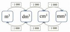 kubikzentimeter in liter matematikkens verden omgj 248 ring av m 229 leenheter mm3 cm3