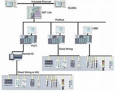 we can learn from industrial firewall architecture explaining security