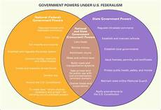federalism definition history characteristics facts