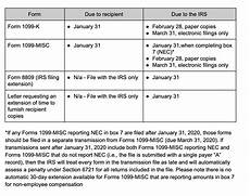 what is the deadline for 1099 forms to be mailed 1099 filing deadlines for 1099 misc and 1099 k