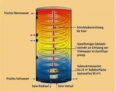 speicher für heizung und warmwasser schichtenspeicher der warmwasser speicher als pufferspeicher