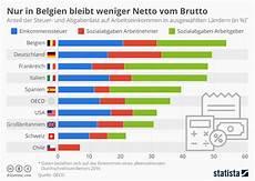 infografik nur in belgien bleibt weniger netto vom brutto