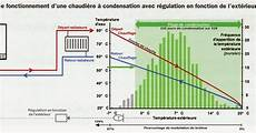 Installation Climatisation Gainable Comment Calculer Une