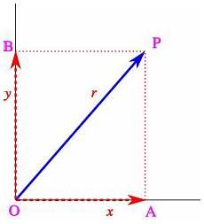 vectors component form