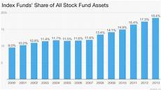a billionaire s warning on index funds