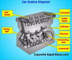 Car Engines Types Rapid Racer