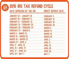 2019 Irs Refund Cycle Chart What Are The 2015 Refund Cycle Dates Priortax