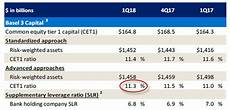 bank of america comprehensive capital analysis and review expect a 75 dividend hike bank of