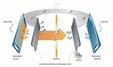 Brennstoffzelle Im Auto - chemie am auto alternative kraftstoffe