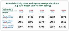 How Much Does It Cost To Charge An Electric Car Infographic