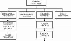 forms of terrorism gaćinović 2012 рис 2 формы терроризма download scientific diagram