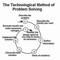 knowledge model update technological method of problem solving