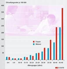 fruchtbarkeit frau alter tabelle onkologie kinderwunsch trotz krebs pz pharmazeutische