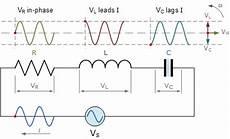 series rlc circuit and rlc series circuit analysis