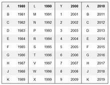 Honda Motorcycle Vin Numbers Decoding  Reviewmotorsco