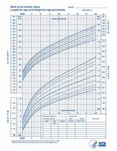 Aap Infant Growth Chart I M Worried My Baby Has Gigantism Parenting