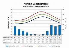 Klima Sizilien November - klima malta wetter beste reisezeit klimatabelle
