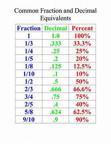 fractions and decimals worksheets grade 5 7374 for 4th 5th grade common fraction and decimal equivalents fractions