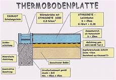 Thermobodenplatte Innotec Bau Gardelegen Gmbh