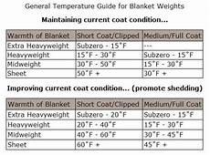 Horse Blanket Temperature Chart Fahrenheit Horse Blankets Weight Degree Chart Originally From Sstack