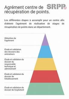 Stage De R 233 Cup 233 Ration De Points Agr 233 233 Par Les Pr 233 Fectures