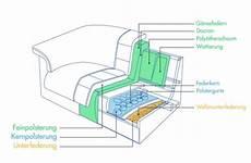 Wellenunterfederung Und Atmungsaktive Polyätherschaum Polsterung - glossar