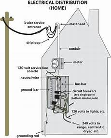 how electricity works search home electrical wiring electrical engineering