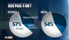Que Paie T On Dans Un Litre De Carburant Rtl Info