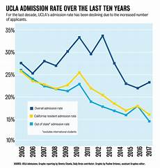 haas ewmba acceptance rate ucla admission rate hits record low student concerns on diversity arise daily bruin