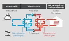 wie funktioniert wärmepumpe rotex luft wasser w 228 rmepumpen set hpsu compact ultra