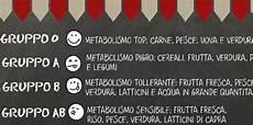 alimenti per gruppo sanguigno dieta gruppo sanguigno cosa mangiare gruppi sanguigni