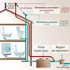 La Ventilation De Chute Brico Plomberie