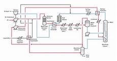 Mecs 174 Nitric Acid Process Technology Dupont Industrial