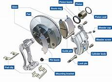 Disc Brakes Brakes For Automobiles Product Products And
