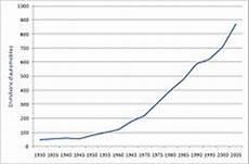 Histoire De L Automobile Wikip 233 Dia