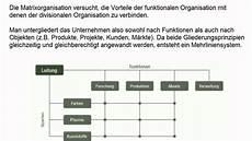 Organisationssysteme Organisationsformen