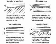 unconformity types and exles