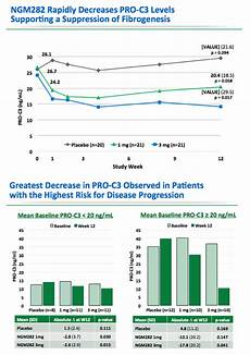 ngm282 significantly improves markers of bile acid
