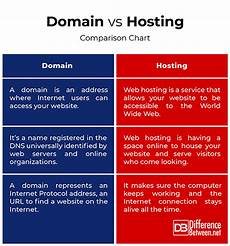 difference between domain and hosting difference between