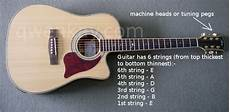 How To Tune Your Guitar Www Qwenkay