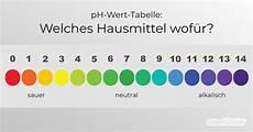 Welches Hausmittel Wof 252 R Ph Wert Tabelle F 252 R Reiniger